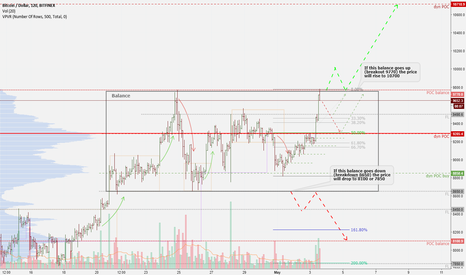 BTCUSD: BTC Volume Analysis Prediction 5/03/2018