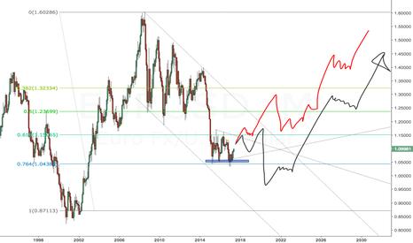 EURUSD: EURUSD 12-year forecast