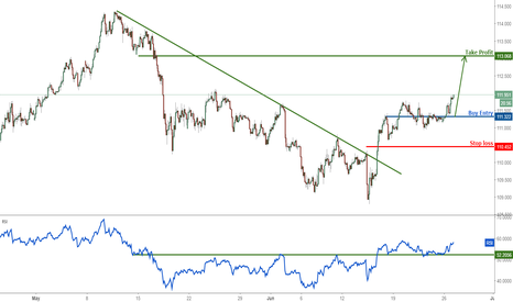 USDJPY: USDJPY shooting up nicely, remain bullish for a further rise