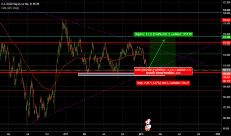 USDJPY: USDJPY posible largo