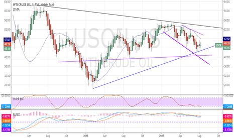 USOIL: WTI OIL a un bivio per le prossime settimane