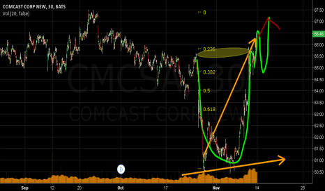 CMCSA: comcast bullish technicals