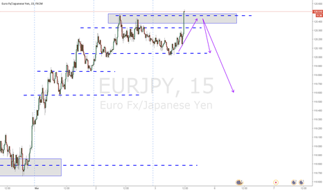 EURJPY: nice structure