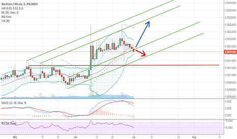 BLKBTC: BLK will make strong move but which way?