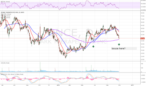 ONCE: support at 200 SMA