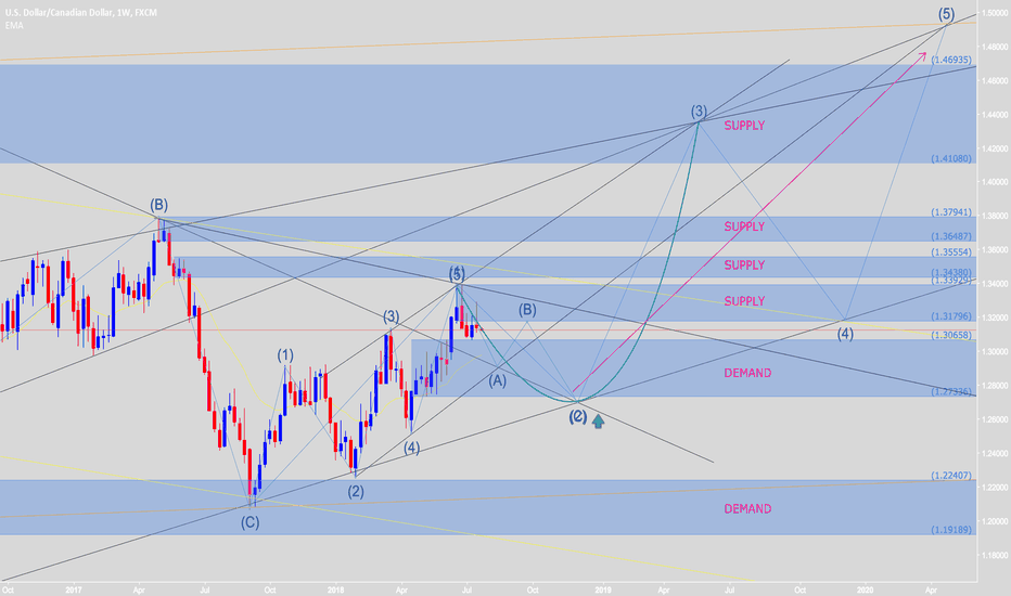 USDCAD: Waiting to retest finish ABC wave & buy again with new Elliott