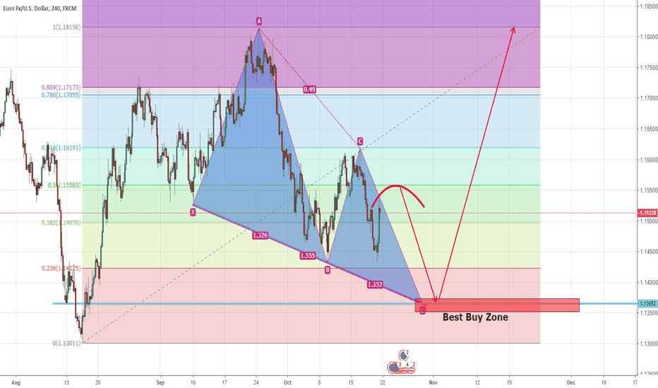 EURUSD: EURUSD in 240F Chart, waiting for the best zone For long