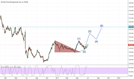 GBPJPY: GBP JPY going long for a long term!
