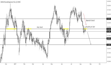 GBPJPY: Trend continuation pin bar at key level