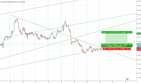 AUDJPY: Technical Analisis