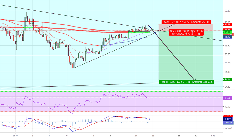 DXY: DXY More Weakness Possible