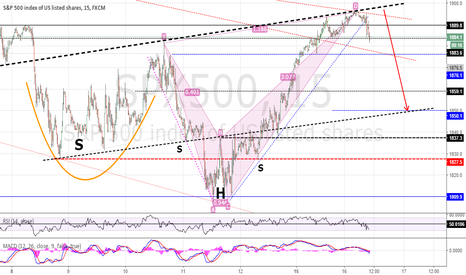 SPX500: SPX-FUT DOWN TO 1850 ? Maybe, making an IHS-formation......... ?
