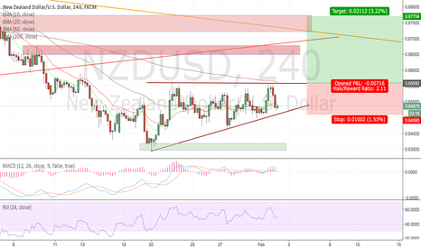 NZDUSD: NZDUSD PRENEWS OUTLOOK