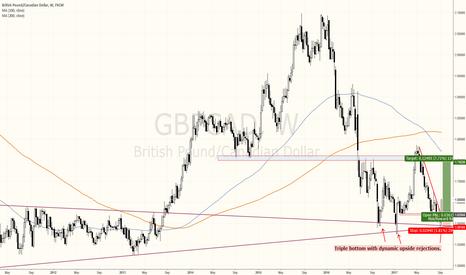 GBPCAD: GbpCad just turned very bullish