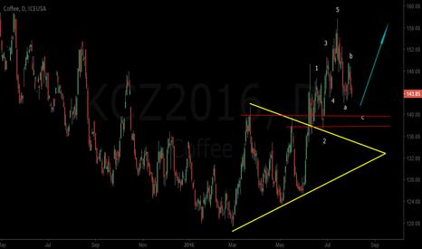 KCZ2016: 8 Wave Pattern - Impulse , correction , Impulse