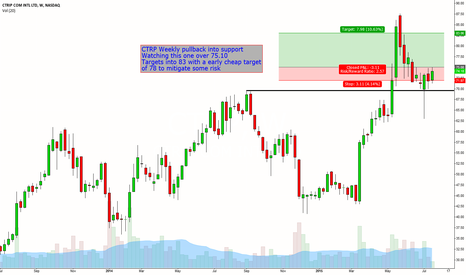 CTRP: CTRP Weekly Pullback at support