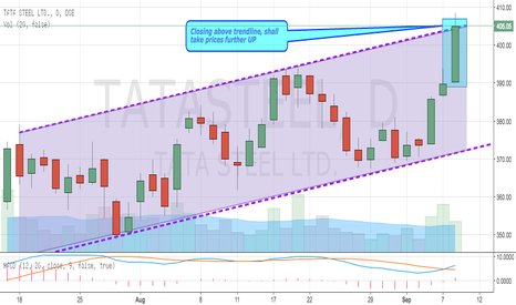 TATASTEEL: Tata Steel Breaking Out Trending Channel