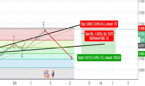 NZDUSD: Wolfe wave patern on nzdusd chart for reversal with sell limit