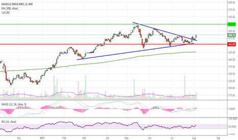 HAVELLS: Triangle breakout