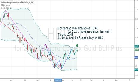 HBU: Gold Flip Flop Trade
