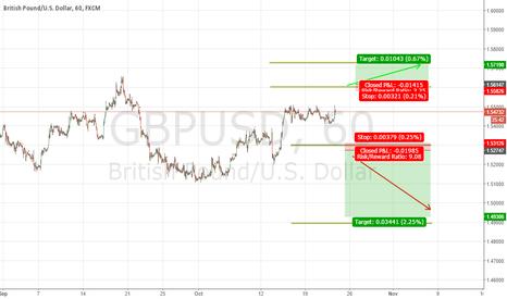 GBPUSD: GBP/USD NEUTRAL ZONE