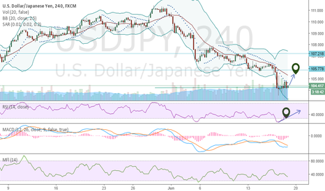 USDJPY: It look Promising!!!