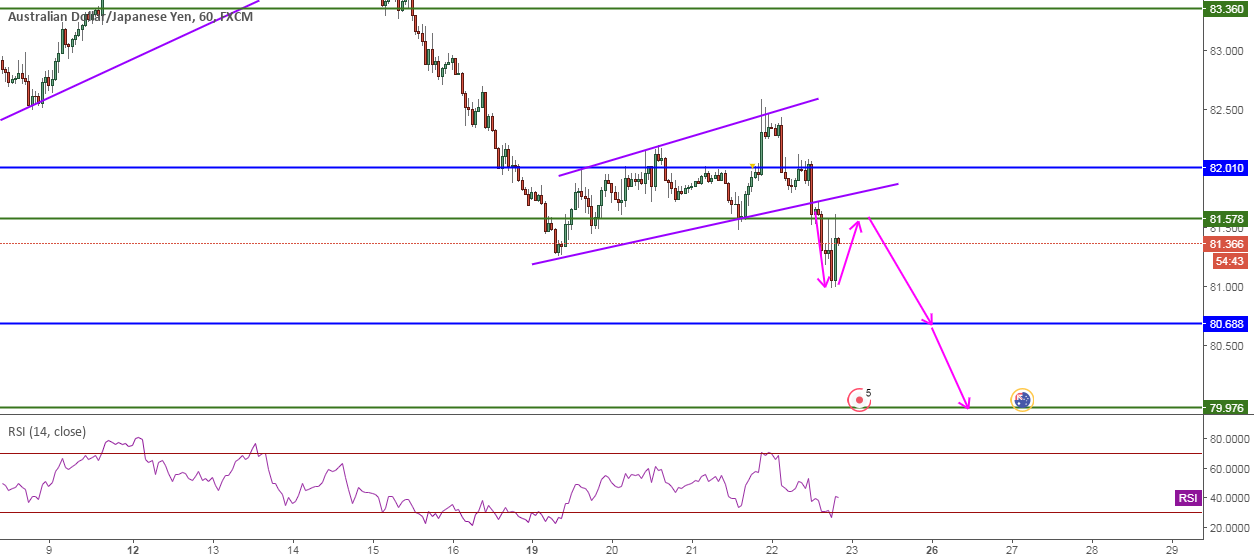 AUDJPY, FlagBreakout, 1H, Sell