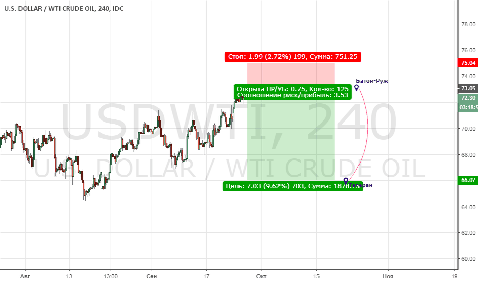 USDWTI: sell limit 73