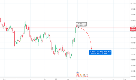 USDCAD: USDCAD  1,25330 sell