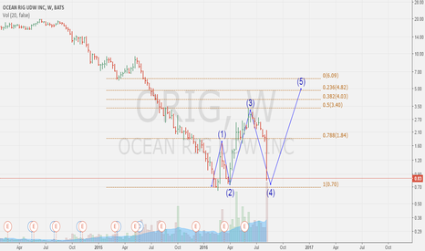 ORIG: $ORIG POSSIBLE BULLISH SETUP for OIL ANGELS, 5th wave incoming