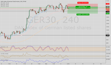 GER30: GER30 Short on 4HR - short term