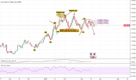 EURUSD: EurUsd Market change, to bearish. daily.
