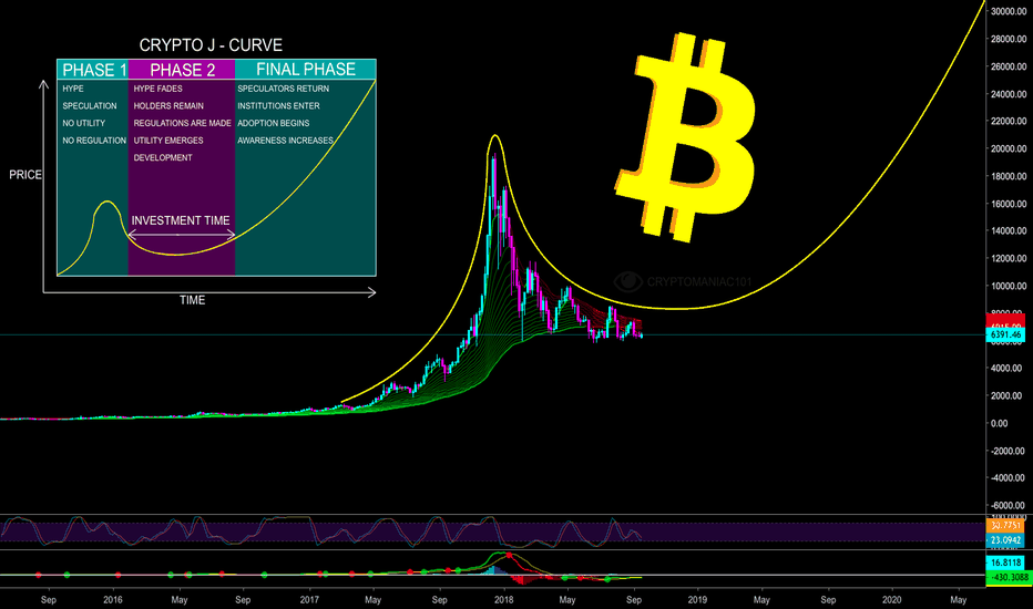 BTCUSD: BITCOIN (BTC) on Huge J-Curve - Unimaginable Profits Ahead Guys