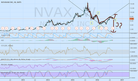 NVAX: Bearish case against Novavax