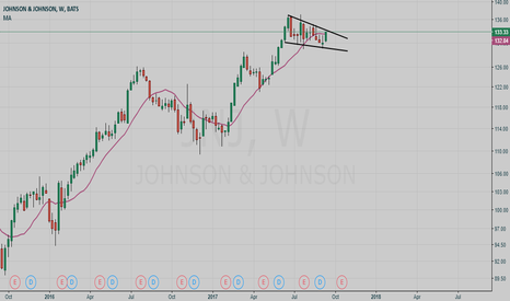 JNJ: Johnson &Johnson buy setup