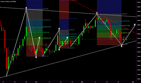 BTCUSD: Bitcoin Bullish scenario leading to 4/2 settlement