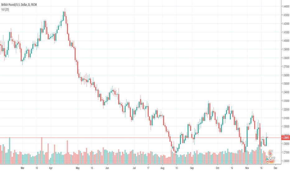 GBPUSD: GWFX Global:GBP/USD hanging just below 1.2900