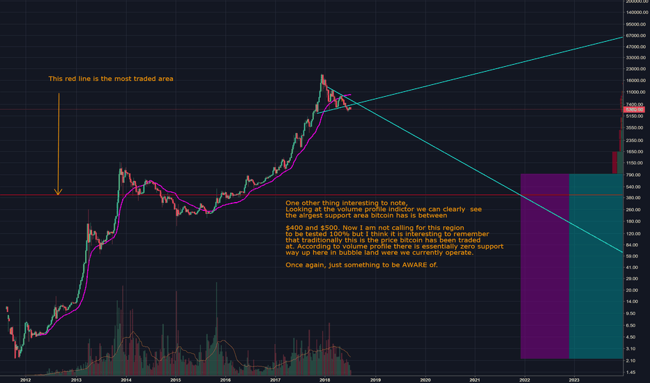 BTCUSD: Bitcoin and the Volume profile indicator, very bearish.