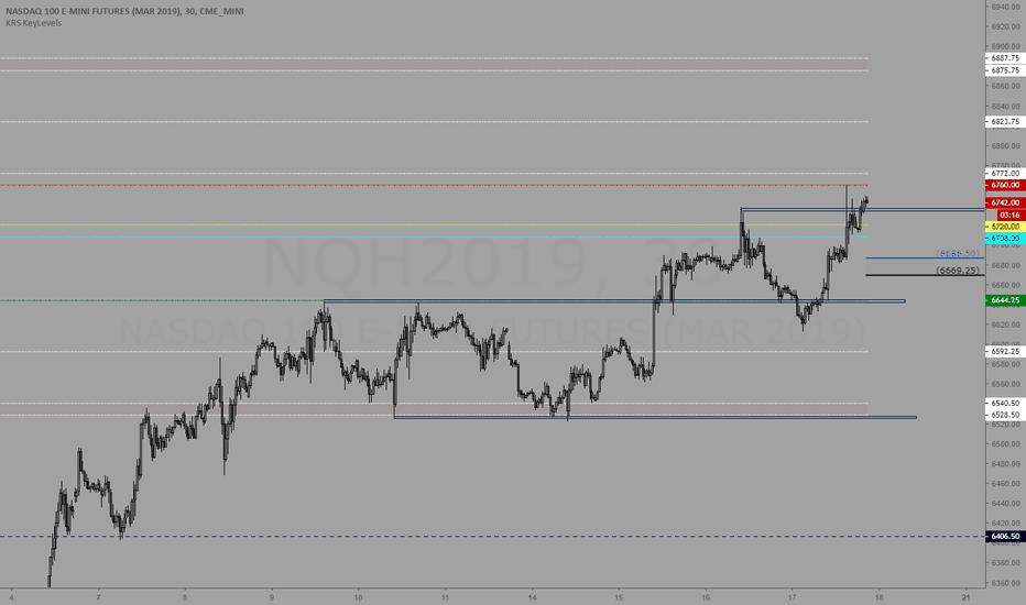 NQH2019: Trading levels 1/18/19