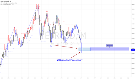 EURUSD: Monthly DP support on the Euro