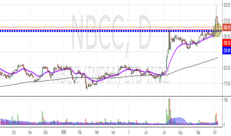 NBCC: NBCC  : Good Levels to Enter ?