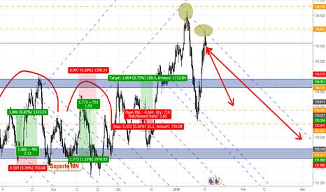 EURJPY: Shorting EUR/JPY.