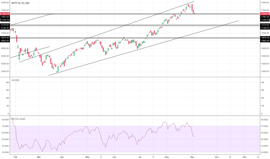 NIFTY: First Gap Filled