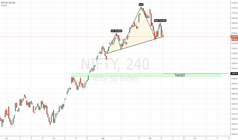 NIFTY: NIFTY - A POSSIBLE HEAD & SHOULDER