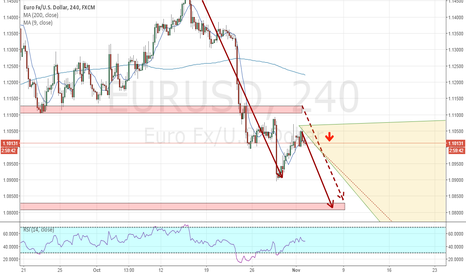EURUSD: EUR/USD Bias and an Idea