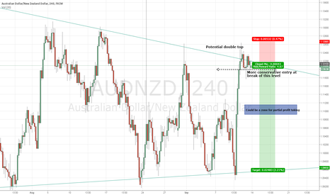 AUDNZD: AUDNZD Fading double top at upper resistance