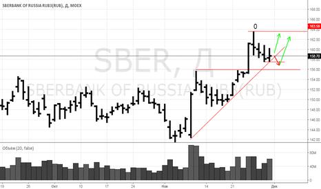 SBER: SBER