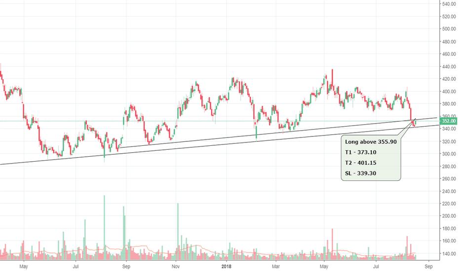 UJJIVAN: Ujjivan - Reversal from long time support