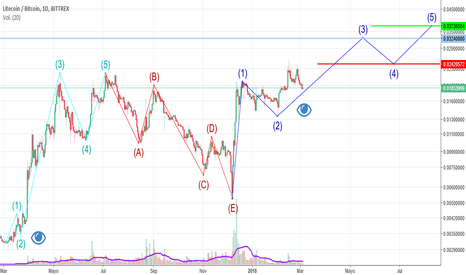 LTCBTC: LTC / BTC en medio de una onda 3