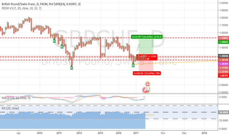 GBPCHF: Pound Swiss Franc Long Opportunity